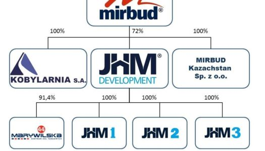 Analiza Mirbud & JHM i anomalia ich wycen
